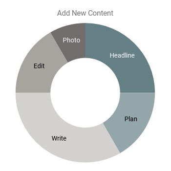 Where to spend your time adding new content to your website: headline, plan, write, edit, and add a photo.